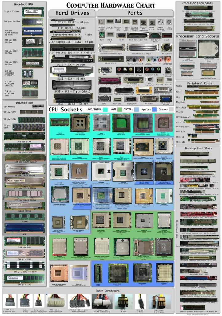 hardware_chart