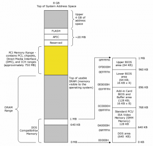 intel-system-memory-map